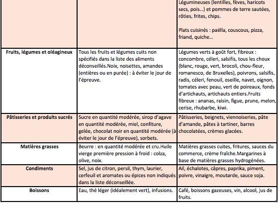 Tableau 2 aliments conseillés ou non 48H avant épreuve