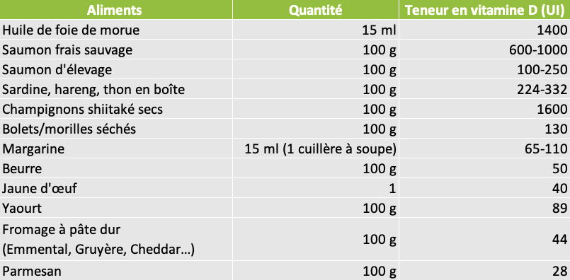 Tableau aliments source de Vitamine D