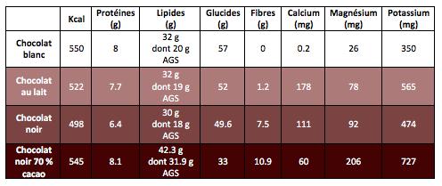 Tableau nutritionnel des chocolats