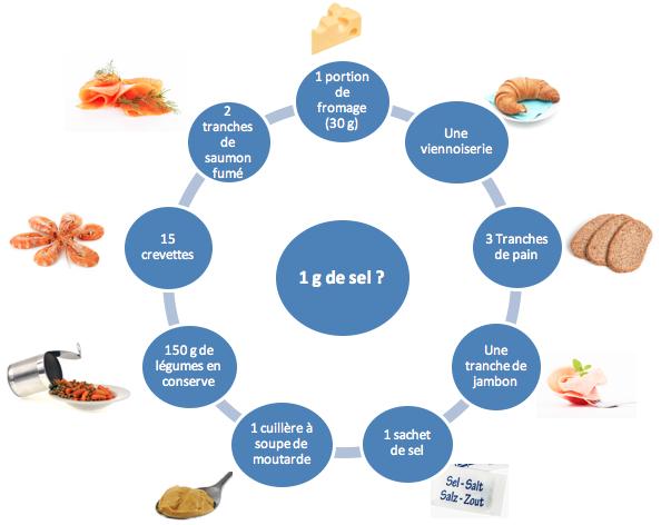Recommandations alimentation sel