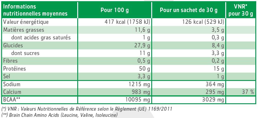 tableau nutritionnel boules de soja saveur barbecue