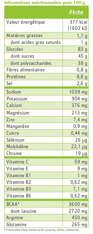 tableau nutritionnel hydraminov effort pêche