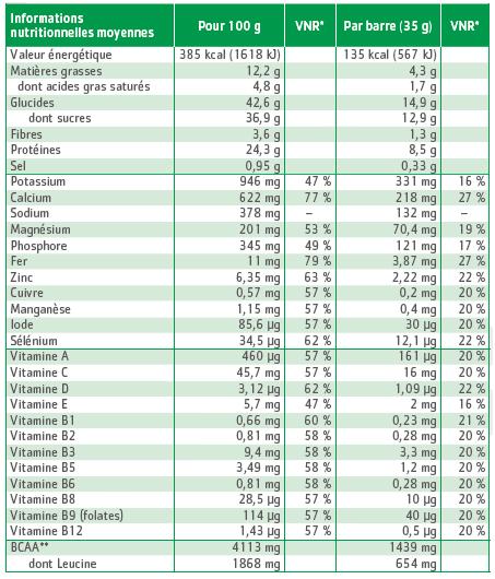 tableau nutritionnel barre pomme/amande