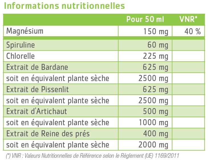 tableau nutritionnel detoxinae