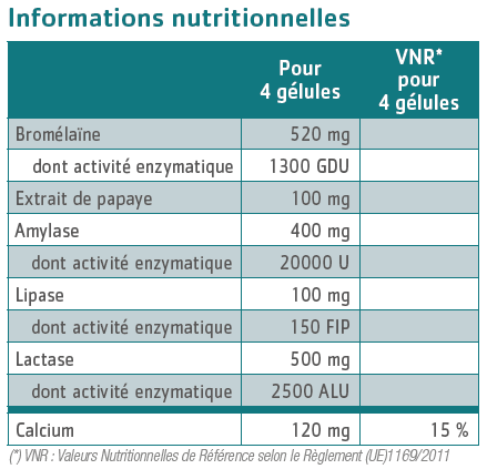 tableau nutritionnel Enzymae