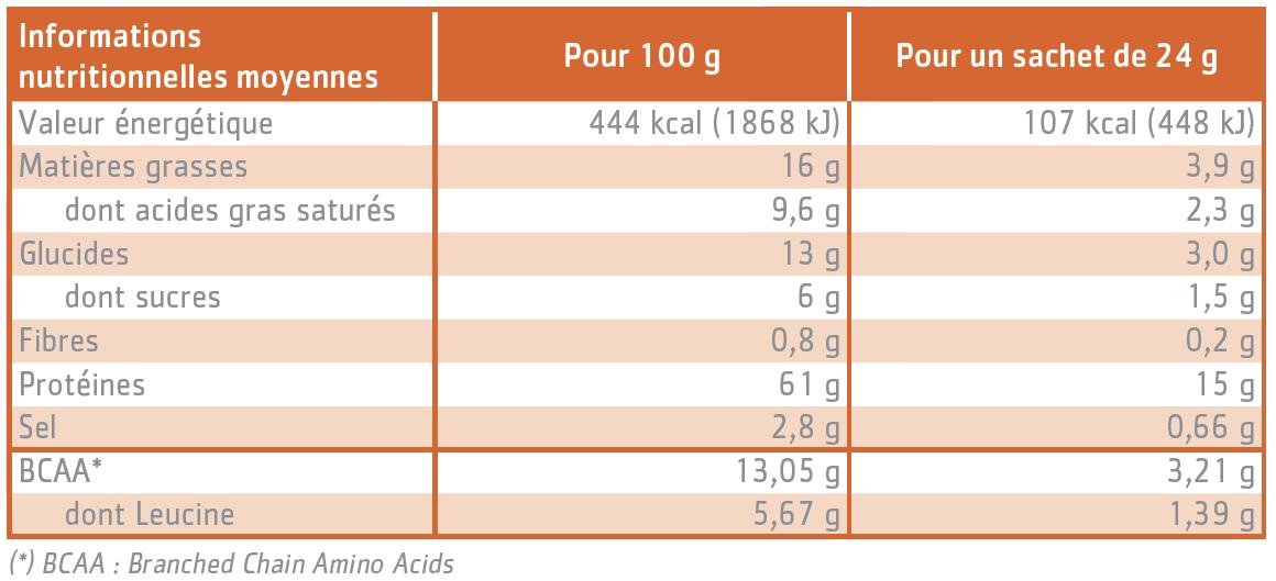 tableau nutritionnel Boules curry Protéinov®