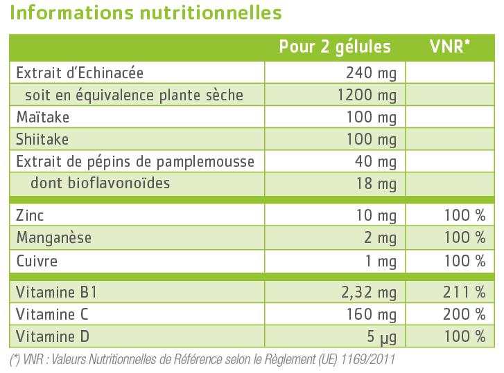 tableau nutritionnel Imunov