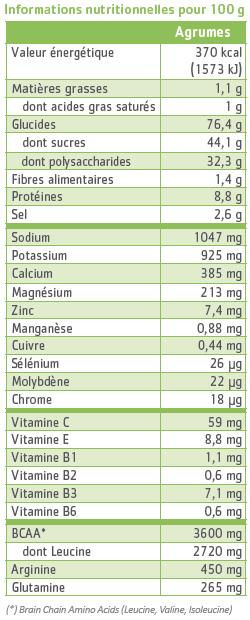 tableau nutritionnel hydraminov effort agrumes