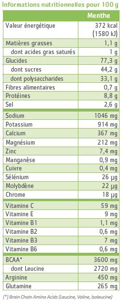 tableau nutritionnel hydraminov effort menthe